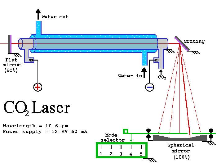 Co2レーザーチューブ 20w 175w 中国製レーザー管 Co2レーザー加工機