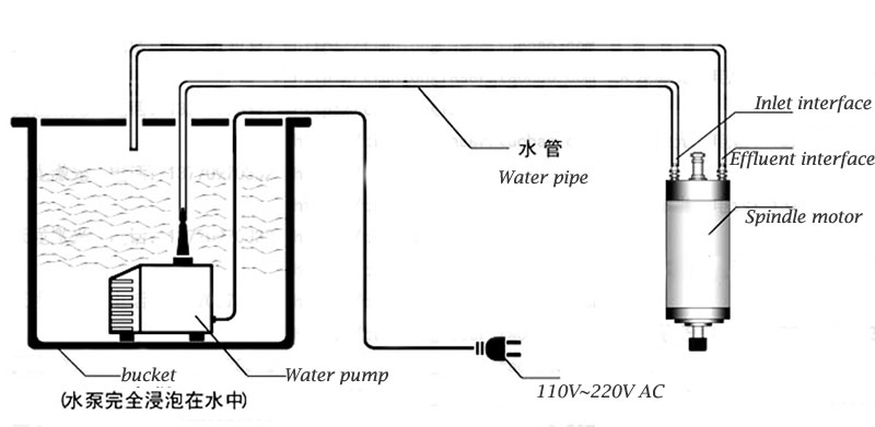 CO2 laser  Water cycle  Water cooling